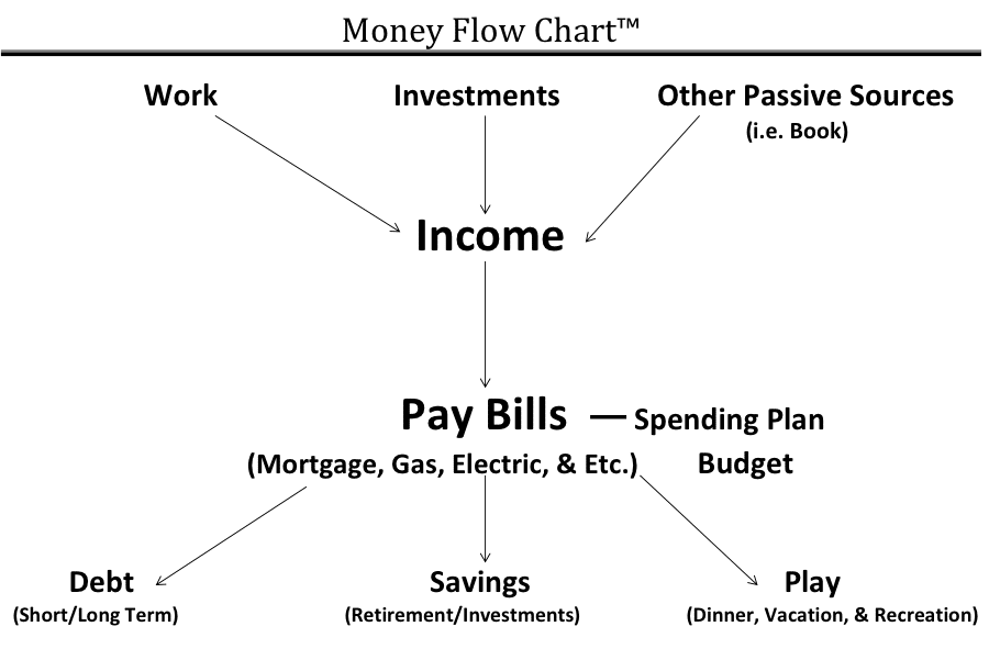 money flow chart